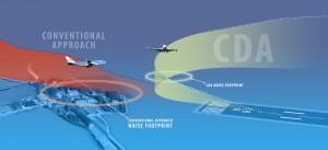 Glijvluchten beperken geluidbeasting rondom luchthavens