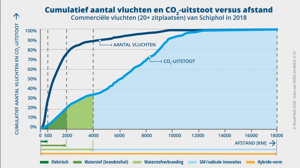 Cumulatief aantal vluchten en CO2-uitstoot versus afstand