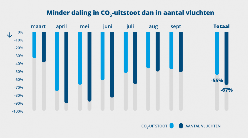 Vluchten versus CO2-uitstoot