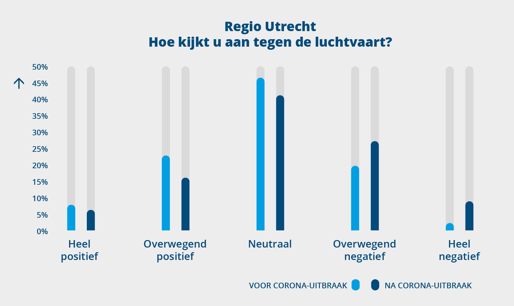 Regio Utrecht: Hoe kijkt u aan tegen de luchtvaart?